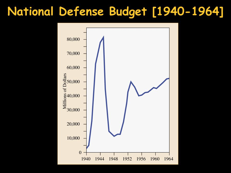 National Defense Budget [1940-1964]